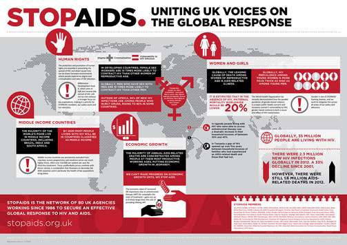 STOP AIDS Annual Review