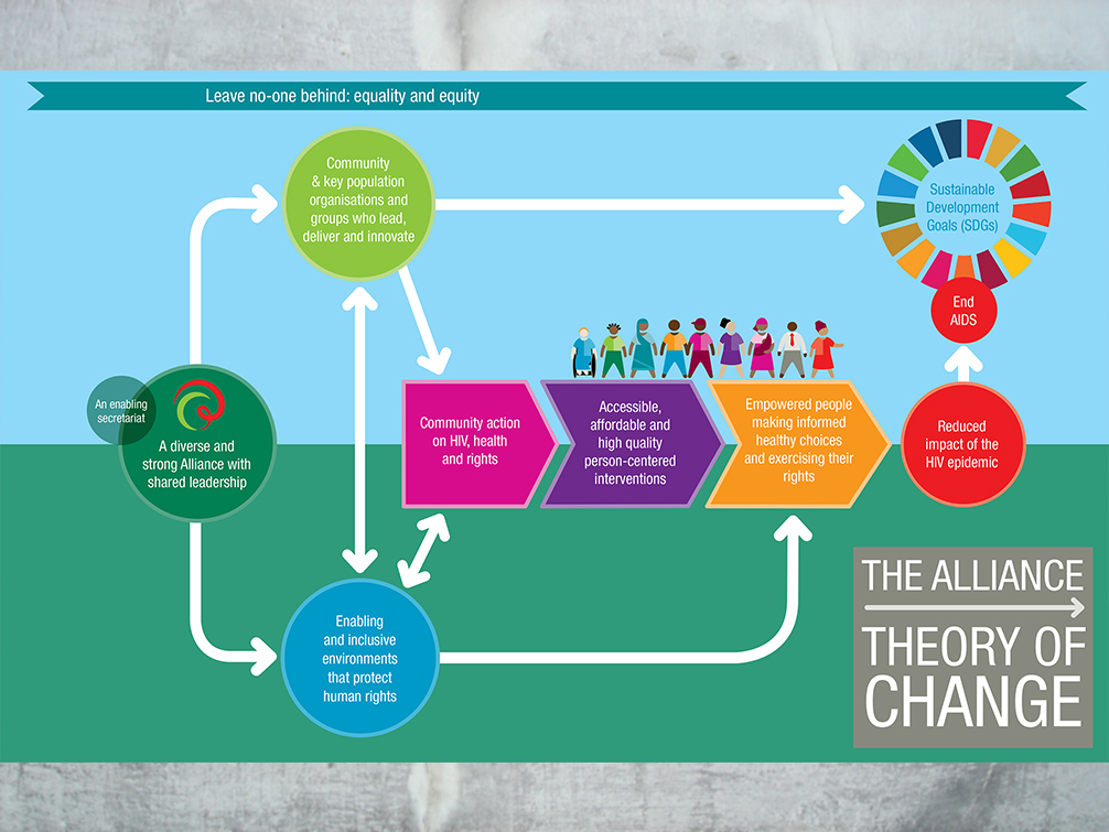 Alliance Theory of Change    Jane Shepherd   Graphic design